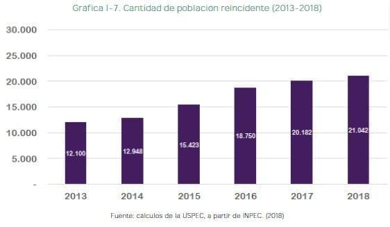 Cantidad de población reincidente (2013-2018)
