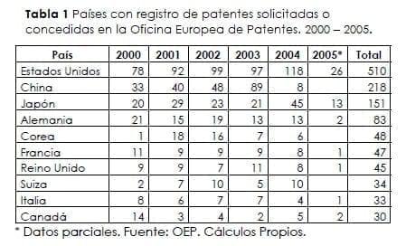 Registro de patentes solicitadas o concedidas - Antioxidantes