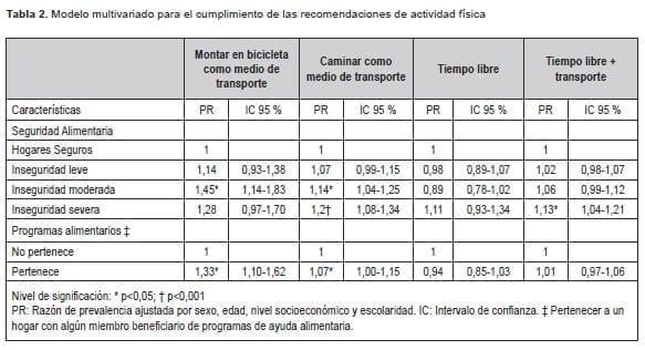 Cumplimiento de las recomendaciones de actividad física