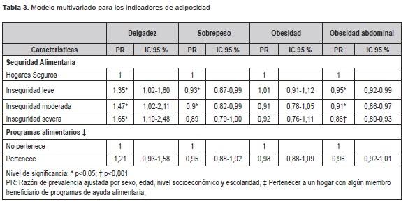 Modelo multivariado para los indicadores de adiposidad