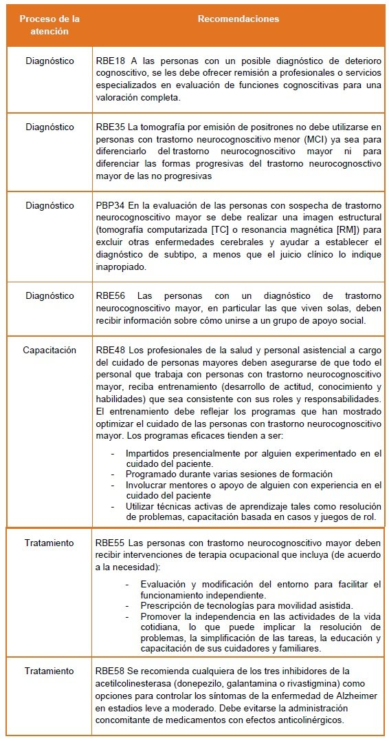 Criterios de recomendaciones trazadoras - Demencia