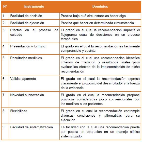 Demencia- Dominios del instrumento GLIA