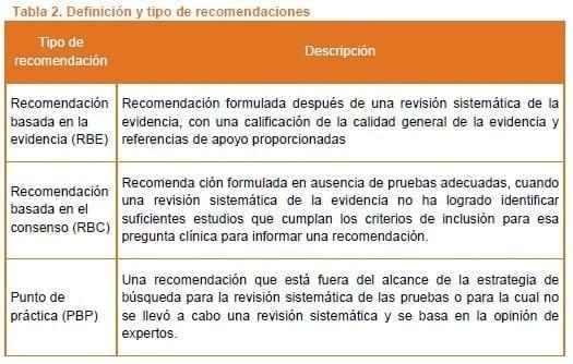 Demencia - Definición y tipo de recomendaciones