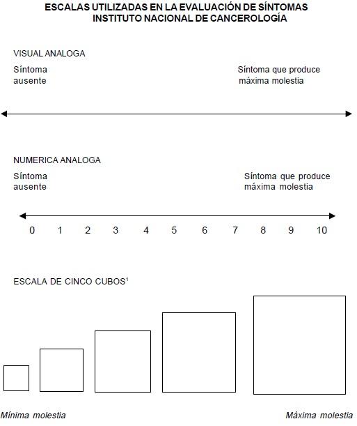 Escalas Utilizadas en la Evaluación de Síntomas Instituto Nacional de Cancerología