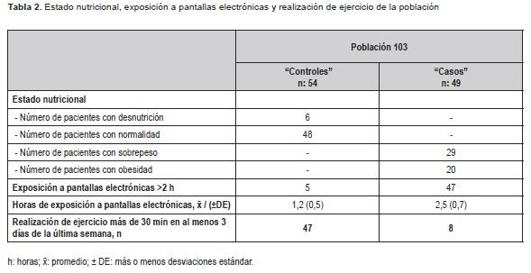 Estado nutricional, exposición a pantallas electrónicas y realización de ejercicio de la población