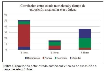 Correlación entre estado nutricional y tiempo de exposición a pantallas electrónicas.