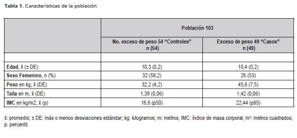 Obesidad Infantil  - Características de la población