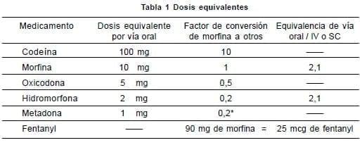 Cáncer - medicamento para rotar y dosis equivalente