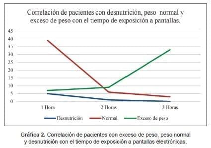 Exceso de peso, peso normal y desnutrición