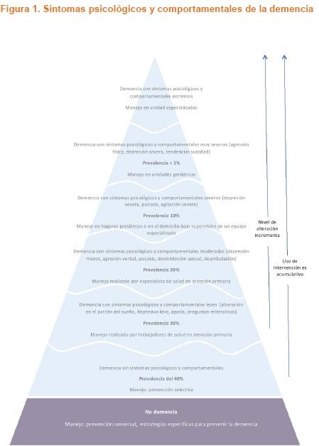 Síntomas psicológicos y comportamentales de la demencia
