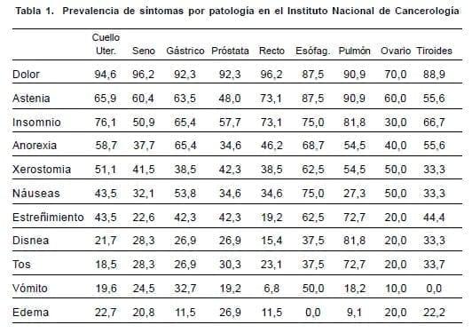 Prevalencia de síntomas por patología en el Instituto Nacional de Cancerología