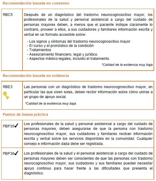 Trastorno Neurocognoscitivo Mayor -Información Recomendaciones