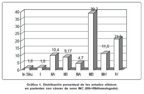 Distribución porcentual pacientes con cáncer de seno INC