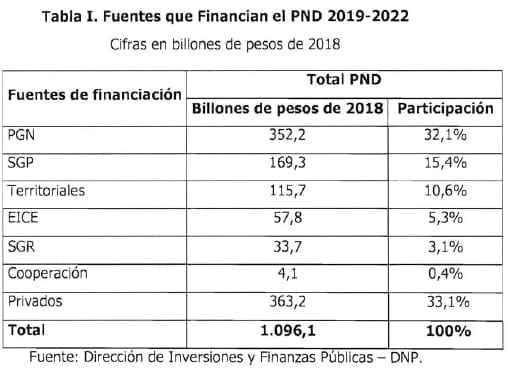 Fuentes que Financian el PND 2019-2022