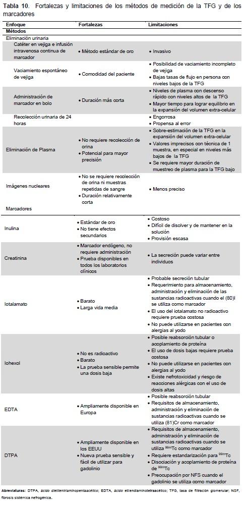 ERC- métodos de medición de la TFG