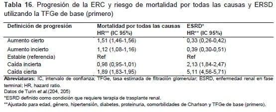Progresión de la ERC y riesgo de mortalidad