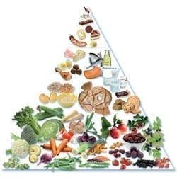 Pirámide Dietética del Mar Báltico