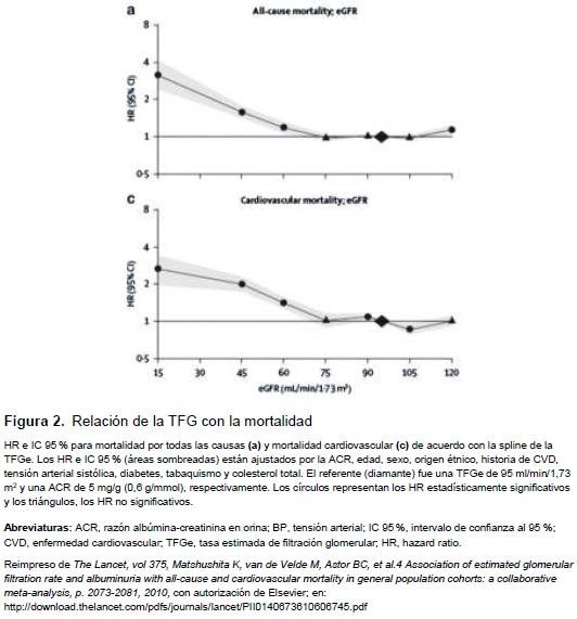 Relación de la TFG con la mortalidad