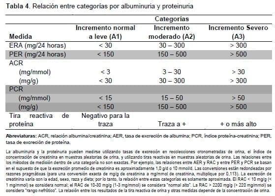 Relación entre categorías por albuminuria y proteinuria