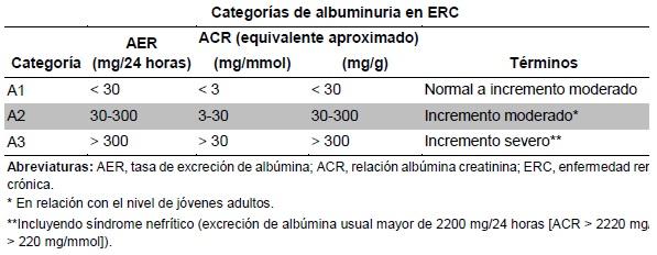 Categorías de albuminuria en ERC