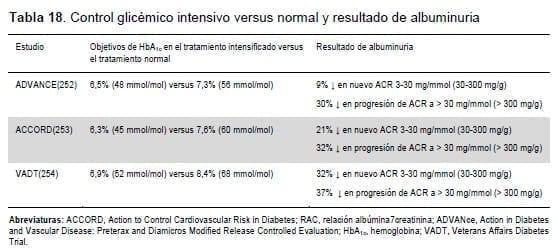 Control glicémico intensivo versus normal y resultado de albuminuria