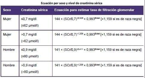 Ecuación por sexo y nivel de creatinina sérica