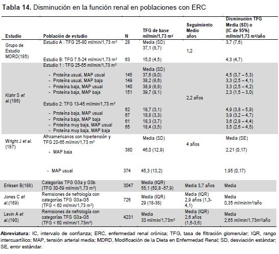Disminución en la función renal en poblaciones con ERC