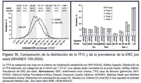 Comparación de la distribución de la TFG y de la prevalencia de la ERC