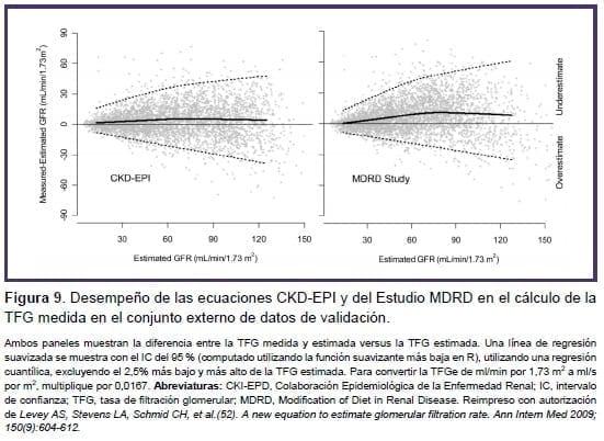 Desempeño de las ecuaciones CKD-EPI y del Estudio MDRD