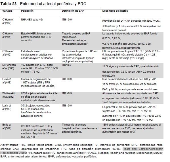 Enfermedad Arterial Periférica y ERC