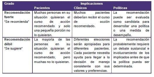 ERC - fuerza de las recomendaciones