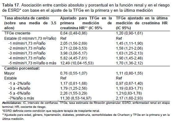 Función renal y en el riesgo de ESRD