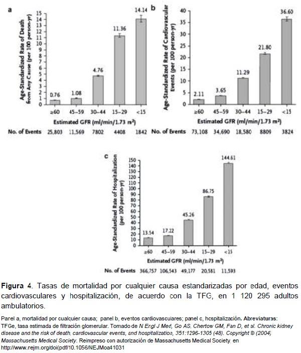 Tasas de mortalidad por cualquier causa estandarizadas por edad, eventos cardiovasculares y hospitalización