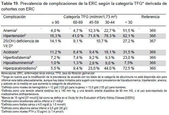 Prevalencia de complicaciones de la ERC