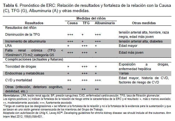 Pronóstico de ERC