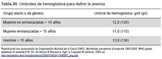 Umbrales de hemoglobina para definir la anemia