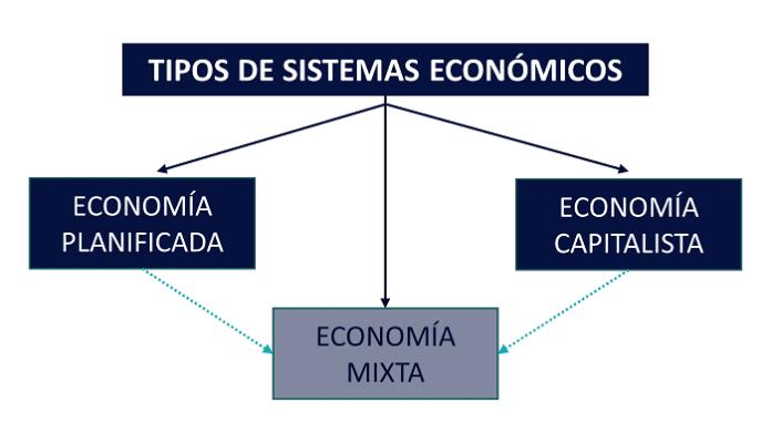 Tipos de economía