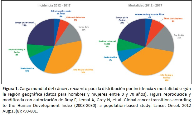 Carga mundial del cáncer