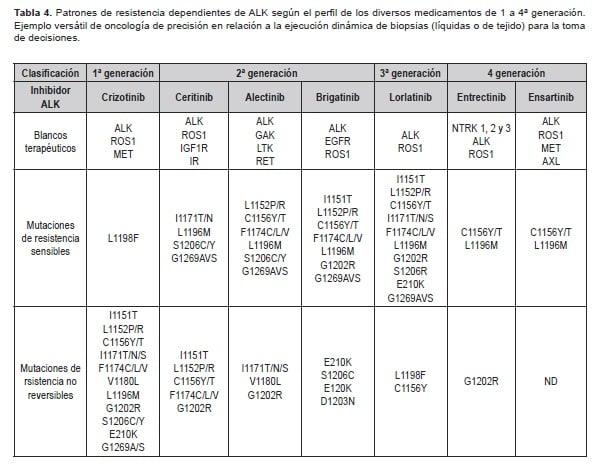ALK según el perfil de los diversos medicamentos de 1 a 4ª generación