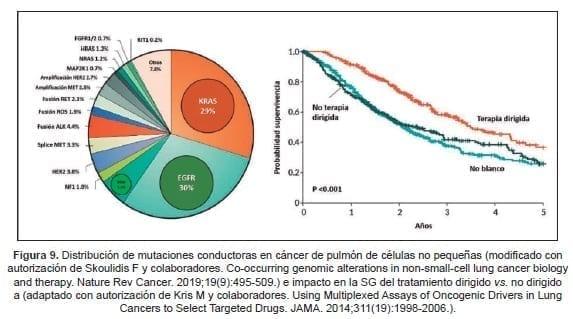 Distribución de mutaciones conductoras en cáncer de pulmón de células no pequeñas