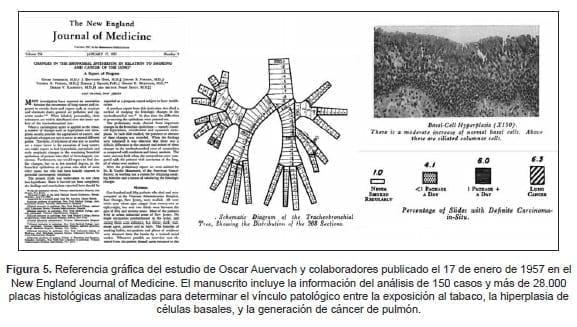 Cáncer de Pulmón, Oscar Auerbach