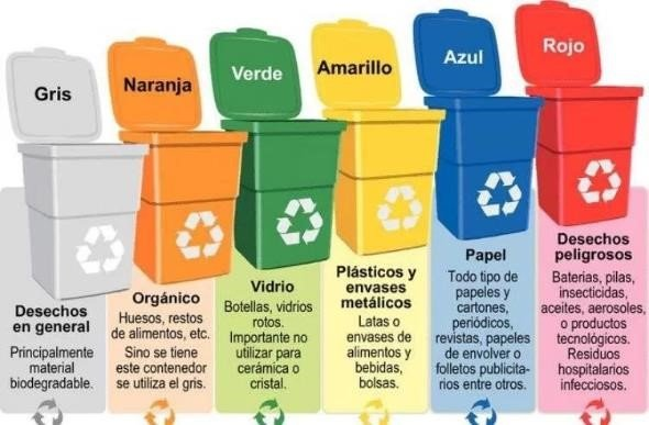 Contenedores de Reciclaje colores