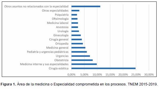 Área de la medicina o Especialidad comprometida en los procesos