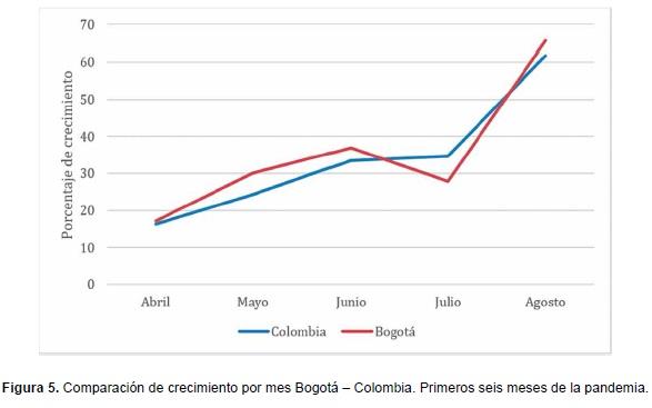 Comparación de crecimiento por mes Bogotá – Colombia Covid-19