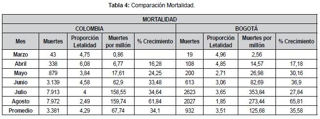 Comparación Mortalidad Covid 19