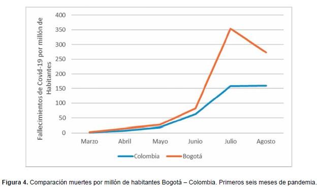 Comparación muertes por millón de habitantes Bogotá – Colombia Covid-19