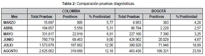 Comparación pruebas diagnósticas por Covid 19