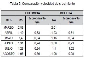 Comparación velocidad de crecimiento Covid-19