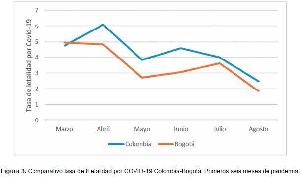 Comparativo tasa de lLetalidad por COVID-19 Colombia-Bogotá