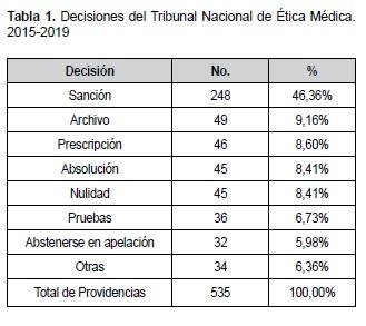 Decisiones del Tribunal Nacional de Ética Médica. 2015-2019
